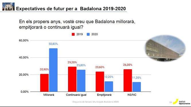 La majoria dels veïns de Badalona (50,8%) consideren que la ciutat millorarà en els propers anys tot i la preocupació per la crisi econòmica que vindrà